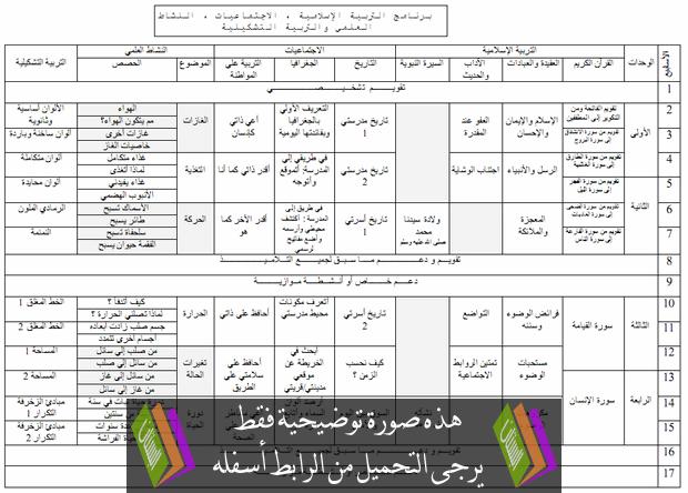 التوزيع  السنوي لمواد: التربية الإسلامية، الاجتماعيات، النشاط العلمي والتربية التشكيلية – الرابع ابتدائي