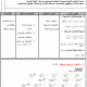 درس الرياضيات: نهاية متتالية - الثانية باكالوريا المسالك الأدبية والأصيلة