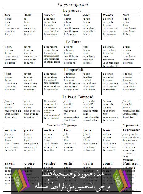 ملخص دروس مادة الفرنسية (La conjugaison)  – السادس إبتدائي