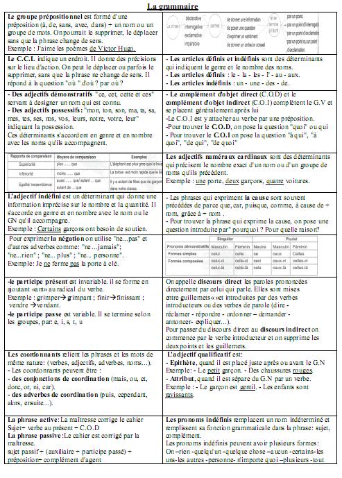 ملخص دروس مادة الفرنسية (La grammaire) – السادس إبتدائي