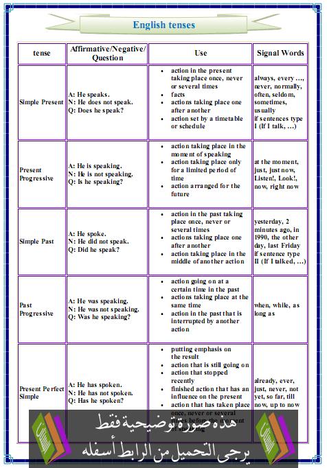 درس English tenses :Grammar الثانية بكالوريا آداب وعلوم إنسانية